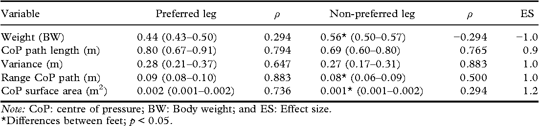 Centre of pressure correlates with pyramid performance in acrobatic
