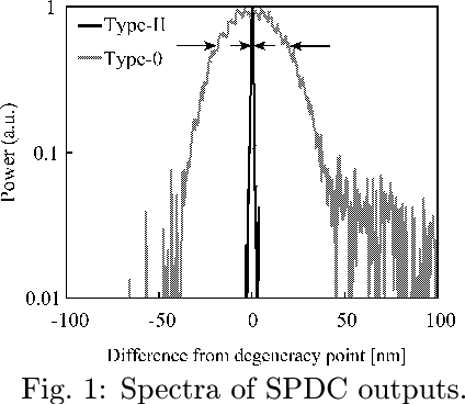 Fig. 1: Spectra of SPDC outputs.