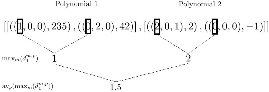 Figure 1 for A machine learning based software pipeline to pick the variable ordering for algorithms with polynomial inputs
