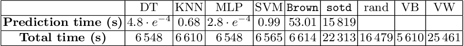Figure 2 for A machine learning based software pipeline to pick the variable ordering for algorithms with polynomial inputs