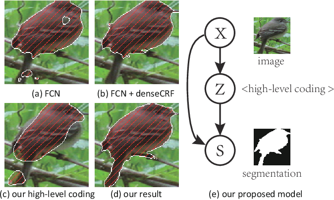 Figure 1 for Learning High-level Prior with Convolutional Neural Networks for Semantic Segmentation