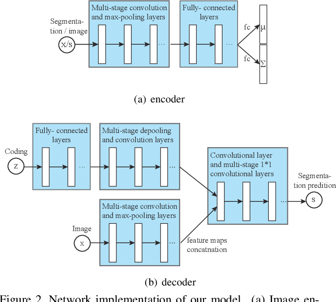 Figure 3 for Learning High-level Prior with Convolutional Neural Networks for Semantic Segmentation