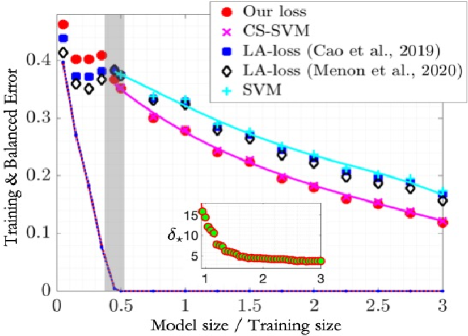 Figure 2 for Label-Imbalanced and Group-Sensitive Classification under Overparameterization