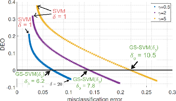 Figure 3 for Label-Imbalanced and Group-Sensitive Classification under Overparameterization