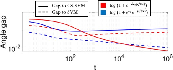 Figure 4 for Label-Imbalanced and Group-Sensitive Classification under Overparameterization