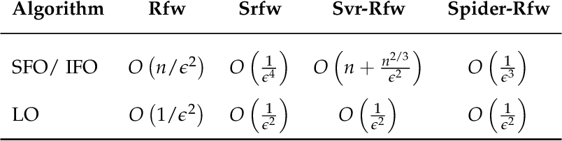 Figure 1 for Nonconvex stochastic optimization on manifolds via Riemannian Frank-Wolfe methods