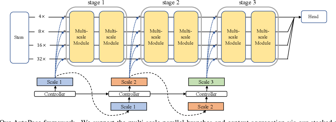 Figure 2 for AutoPose: Searching Multi-Scale Branch Aggregation for Pose Estimation