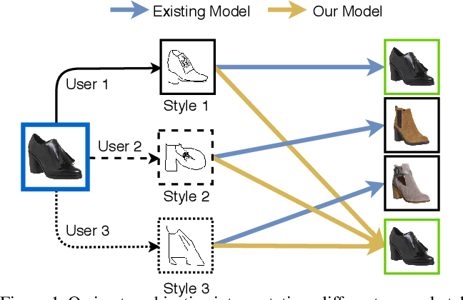 Figure 1 for StyleMeUp: Towards Style-Agnostic Sketch-Based Image Retrieval