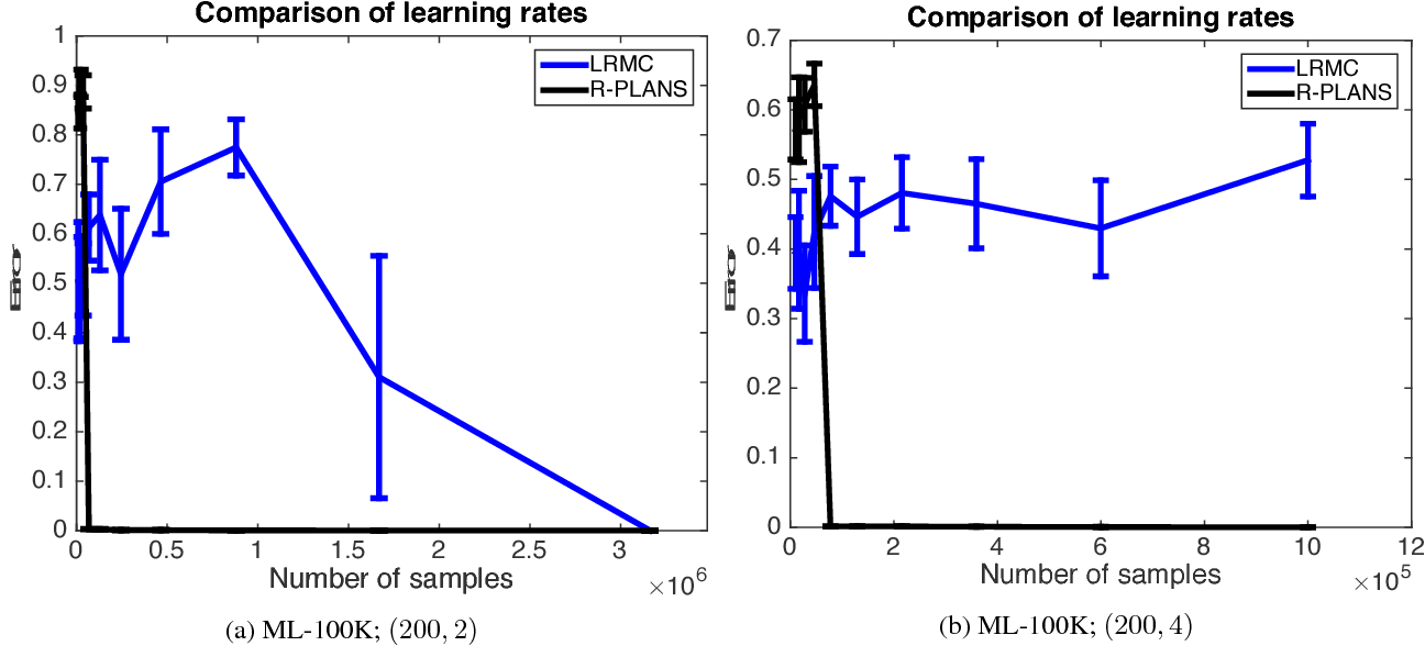 Figure 3 for Active Algorithms For Preference Learning Problems with Multiple Populations