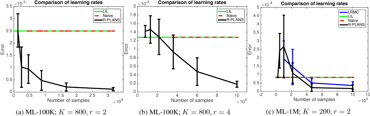 Figure 1 for Active Algorithms For Preference Learning Problems with Multiple Populations
