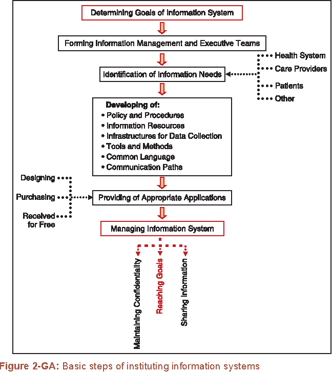 Figure 2 from The role of information system in multiple sclerosis