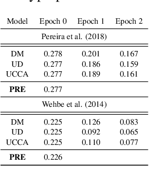 Figure 2 for Does injecting linguistic structure into language models lead to better alignment with brain recordings?