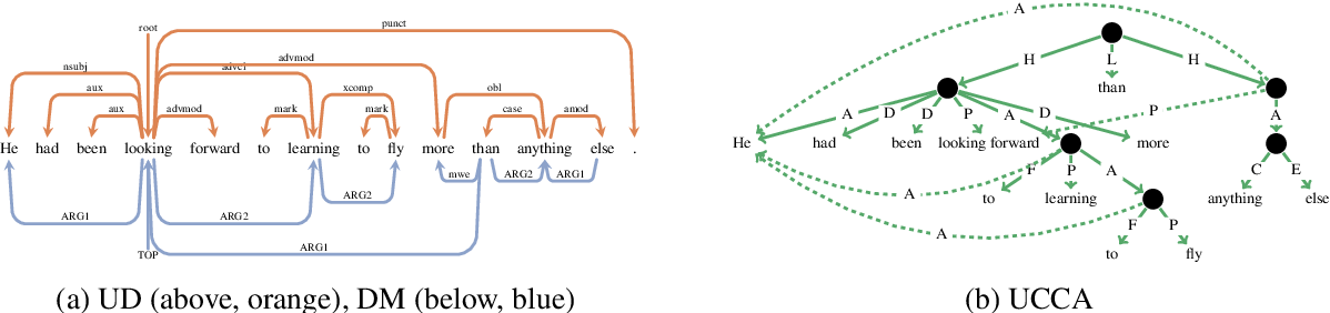 Figure 3 for Does injecting linguistic structure into language models lead to better alignment with brain recordings?
