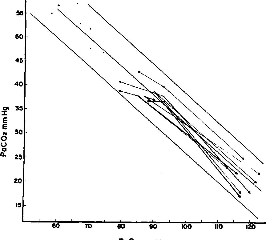 arterial blood gas regression  resting, breathholding (alveolar  hypoventilation),