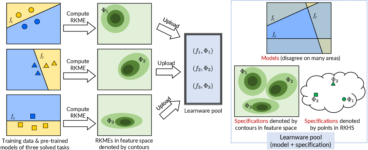 Figure 1 for Model Reuse with Reduced Kernel Mean Embedding Specification