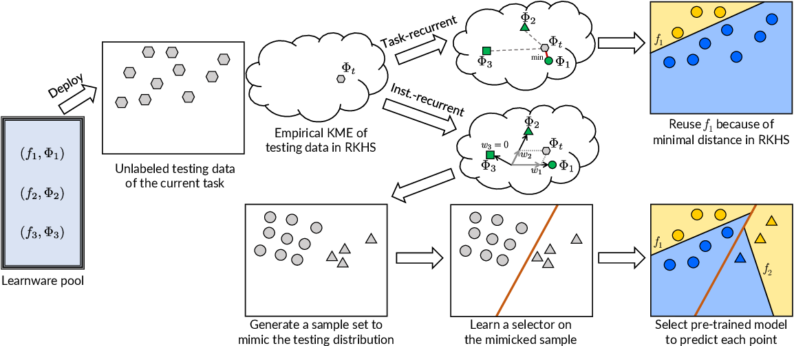 Figure 4 for Model Reuse with Reduced Kernel Mean Embedding Specification