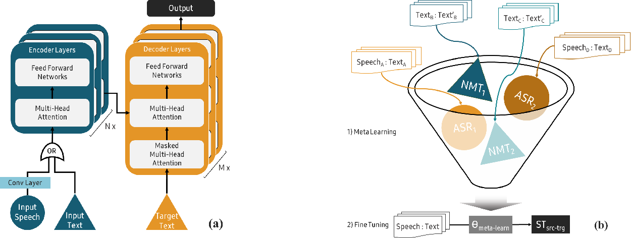 Figure 1 for Data Efficient Direct Speech-to-Text Translation with Modality Agnostic Meta-Learning