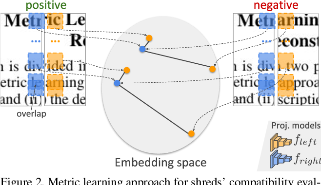 Figure 2 for Fast(er) Reconstruction of Shredded Text Documents via Self-Supervised Deep Asymmetric Metric Learning
