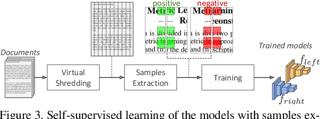 Figure 4 for Fast(er) Reconstruction of Shredded Text Documents via Self-Supervised Deep Asymmetric Metric Learning