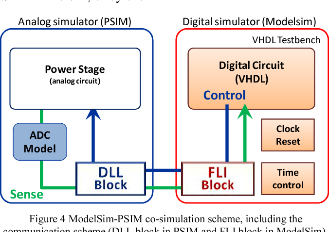Co-simulation PSIM-ModelSim oriented to digitally controlled