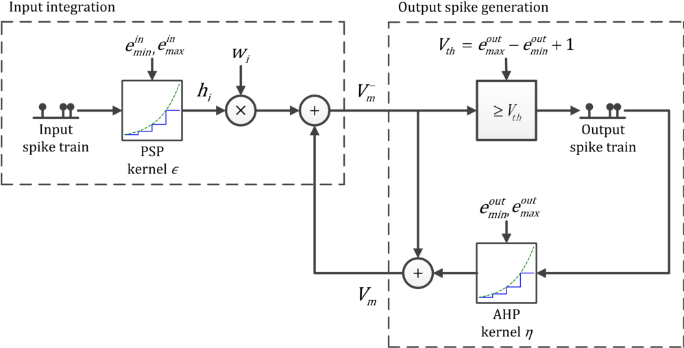 Figure 1 for Efficient Spiking Neural Networks with Logarithmic Temporal Coding