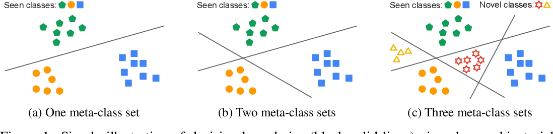 Figure 1 for Open-Set Representation Learning through Combinatorial Embedding