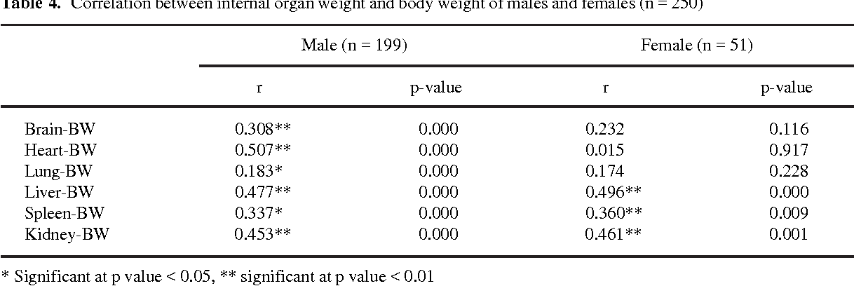 Organ weight normal adult