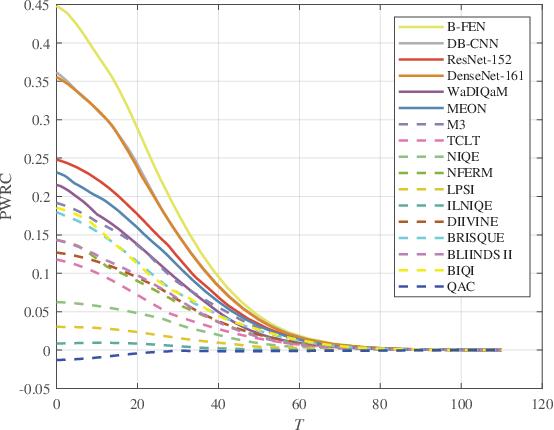 Figure 3 for Subjective and Objective De-raining Quality Assessment Towards Authentic Rain Image