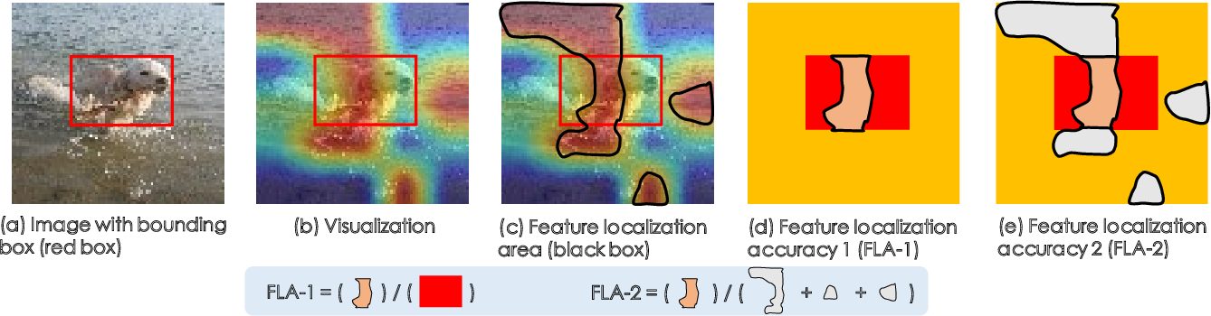 Figure 3 for CIM: Class-Irrelevant Mapping for Few-Shot Classification