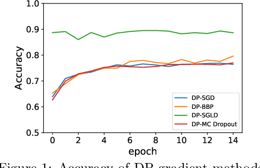 Figure 1 for Differentially Private Bayesian Neural Networks on Accuracy, Privacy and Reliability