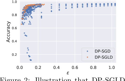 Figure 3 for Differentially Private Bayesian Neural Networks on Accuracy, Privacy and Reliability
