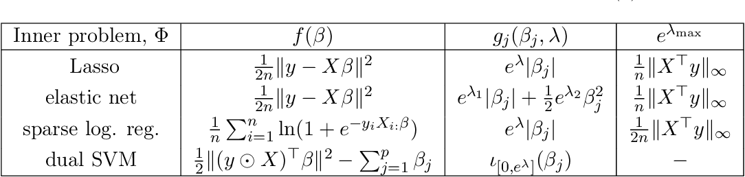 Figure 1 for Implicit differentiation for fast hyperparameter selection in non-smooth convex learning