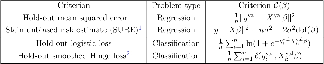 Figure 3 for Implicit differentiation for fast hyperparameter selection in non-smooth convex learning