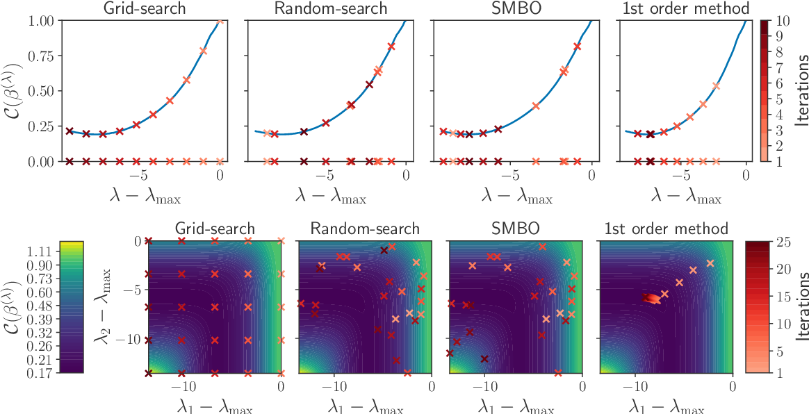 Figure 2 for Implicit differentiation for fast hyperparameter selection in non-smooth convex learning
