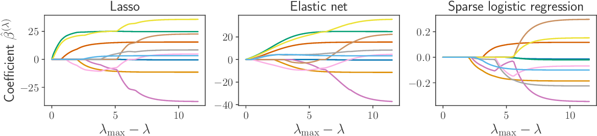 Figure 4 for Implicit differentiation for fast hyperparameter selection in non-smooth convex learning