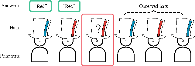 Figure 1 for Learning to Communicate to Solve Riddles with Deep Distributed Recurrent Q-Networks