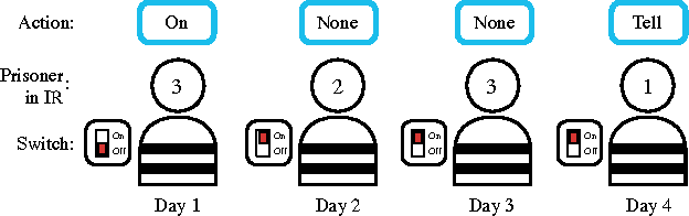Figure 3 for Learning to Communicate to Solve Riddles with Deep Distributed Recurrent Q-Networks