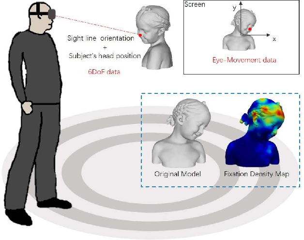 Figure 1 for Towards Mesh Saliency Detection in 6 Degrees of Freedom
