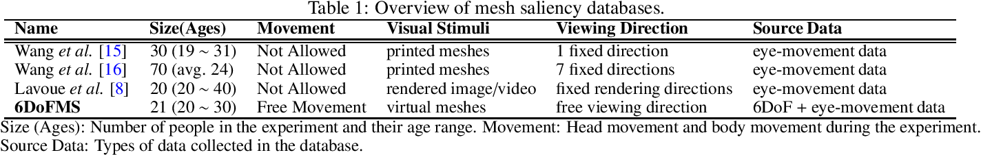 Figure 2 for Towards Mesh Saliency Detection in 6 Degrees of Freedom
