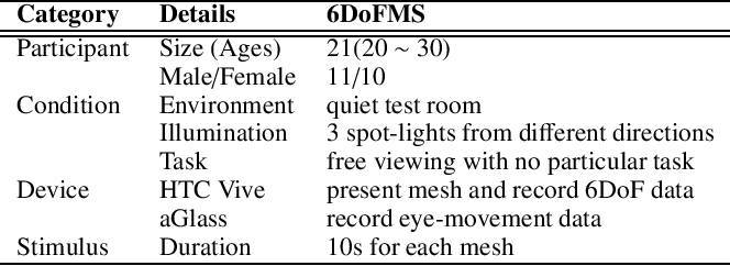 Figure 3 for Towards Mesh Saliency Detection in 6 Degrees of Freedom