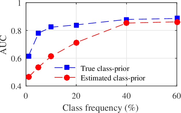 Figure 1 for MixPUL: Consistency-based Augmentation for Positive and Unlabeled Learning