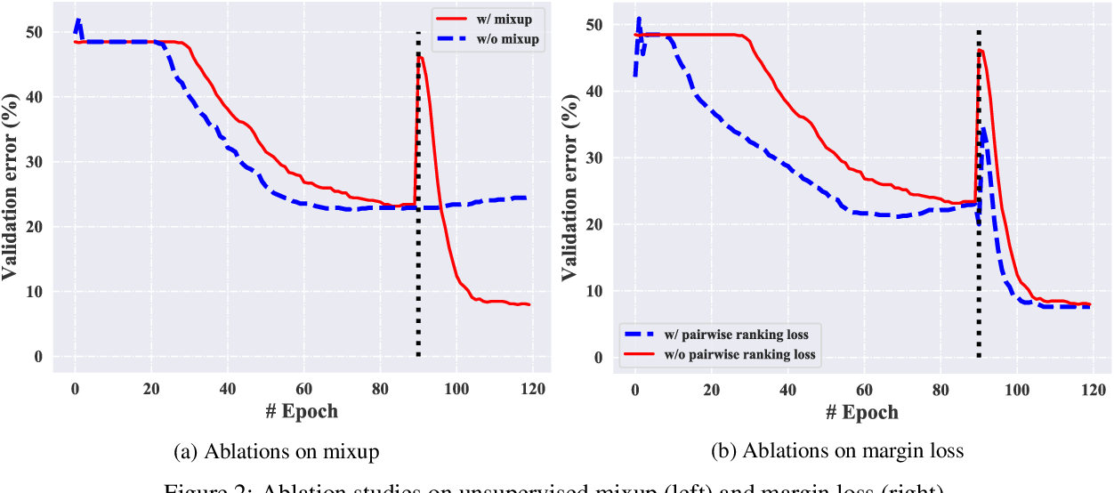 Figure 4 for MixPUL: Consistency-based Augmentation for Positive and Unlabeled Learning