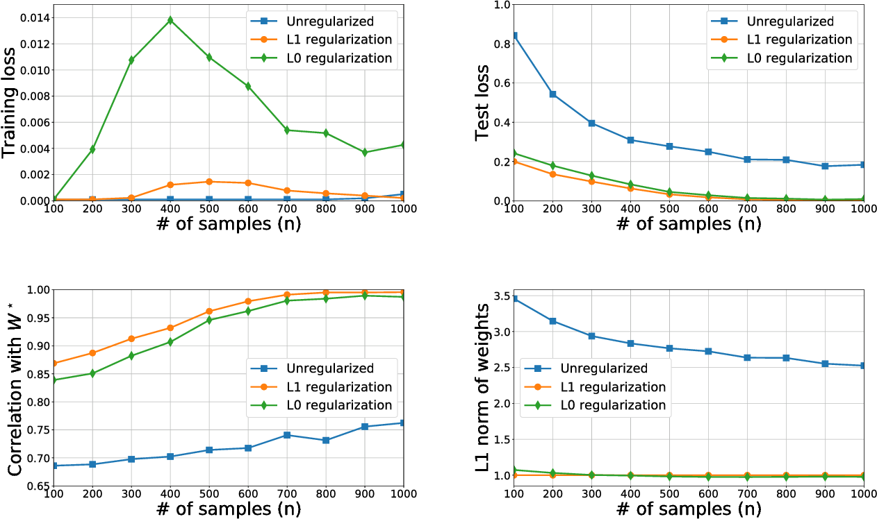 Figure 2 for Learning Compact Neural Networks with Regularization