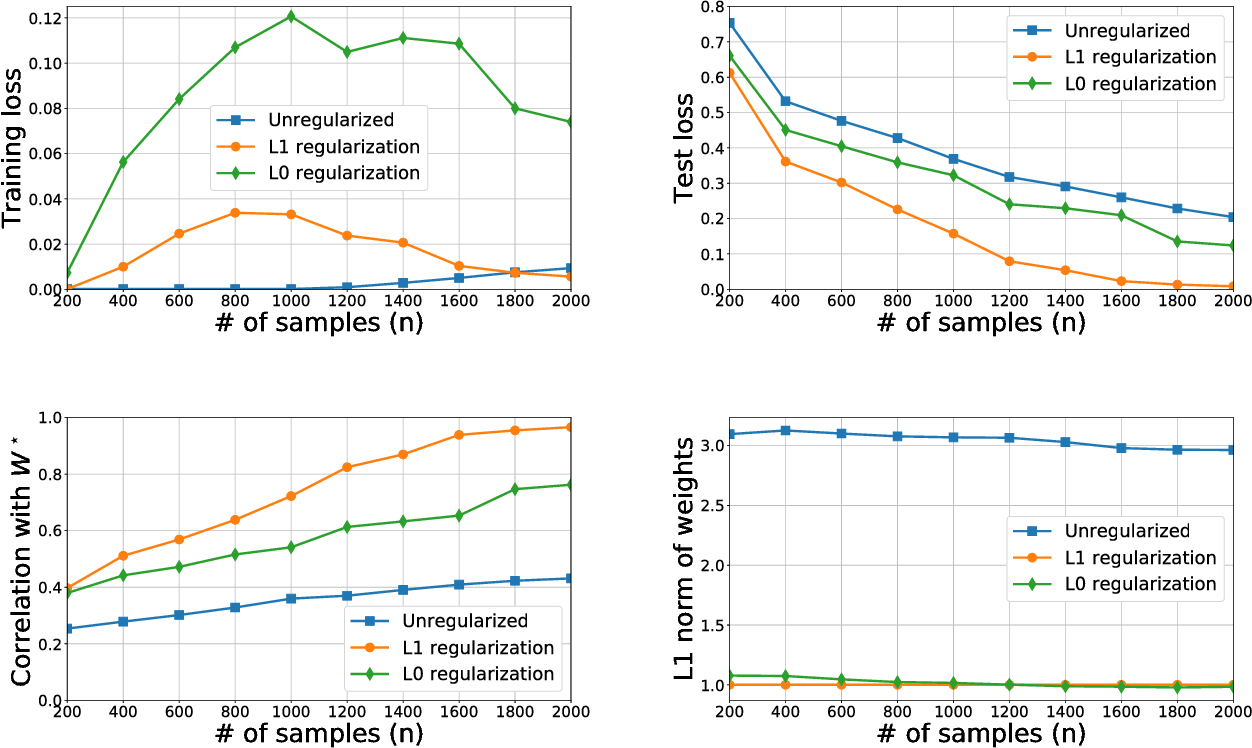Figure 3 for Learning Compact Neural Networks with Regularization