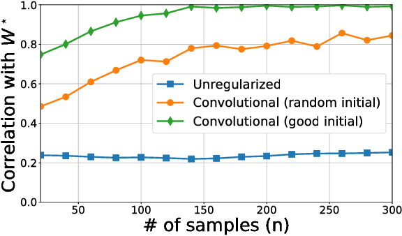 Figure 4 for Learning Compact Neural Networks with Regularization