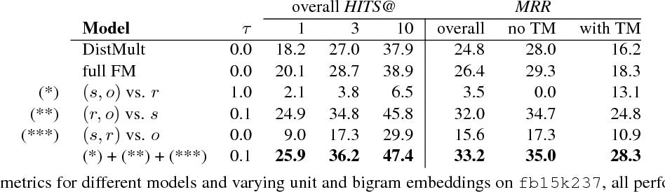 Figure 1 for A Factorization Machine Framework for Testing Bigram Embeddings in Knowledgebase Completion