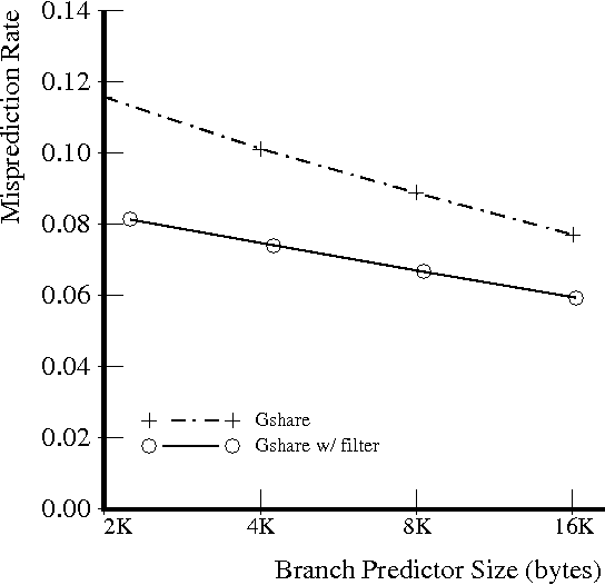 Table 4 from Improving branch prediction accuracy by reducing