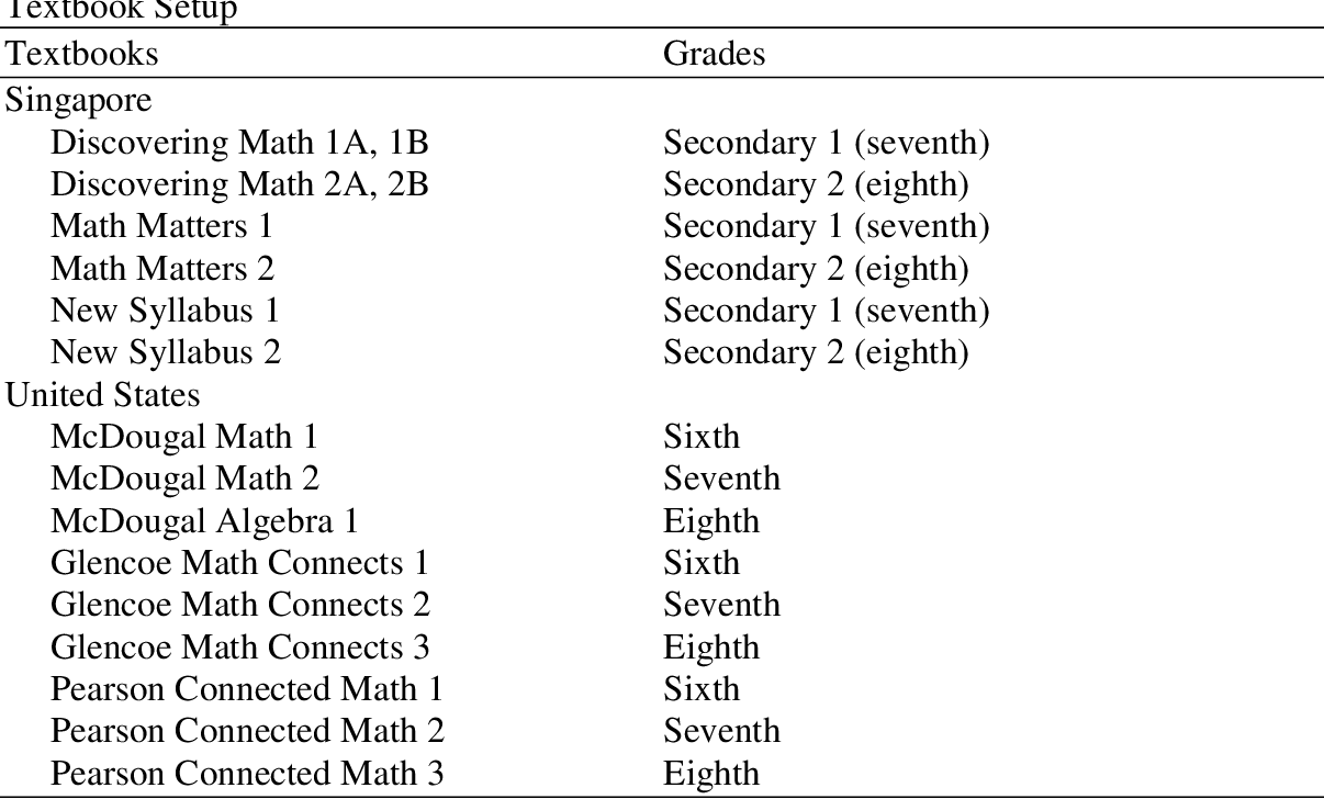 PDF] Comparison of Linear Functions in Middle Grades Textbooks from