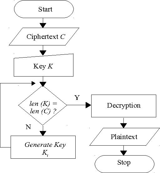 how to decrypt vigenere cipher