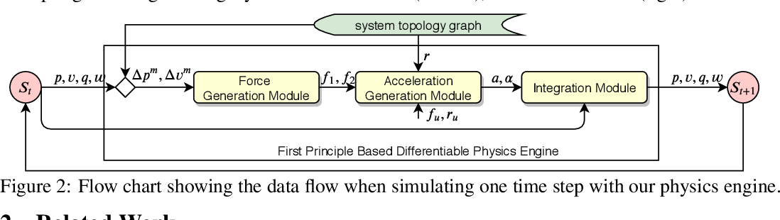 Figure 2 for Spring-Rod System Identification via Differentiable Physics Engine